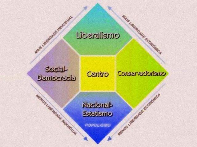 Qual sua ideologia política?