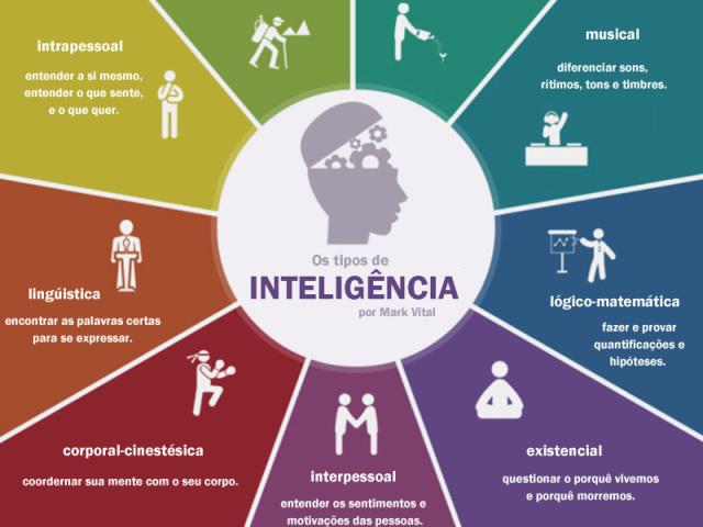 Quais das 8 inteligência múltiplas te definem?