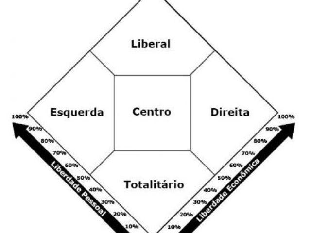 Qual sua ideologia político-econômica?