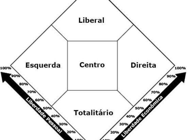 Qual seu posicionamento político?