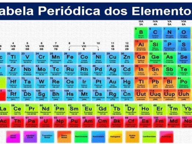 Quiz sobre os Elementos da Tabela Periódica!