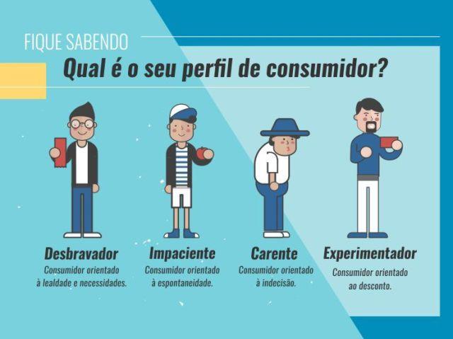 Descubra qual é o seu Perfil de Consumidor!