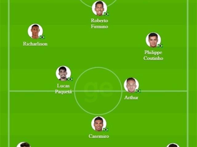 Qual posição você ocuparia na seleção brasileira?