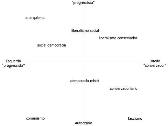 Qual ideologia política/econômica melhor te define?