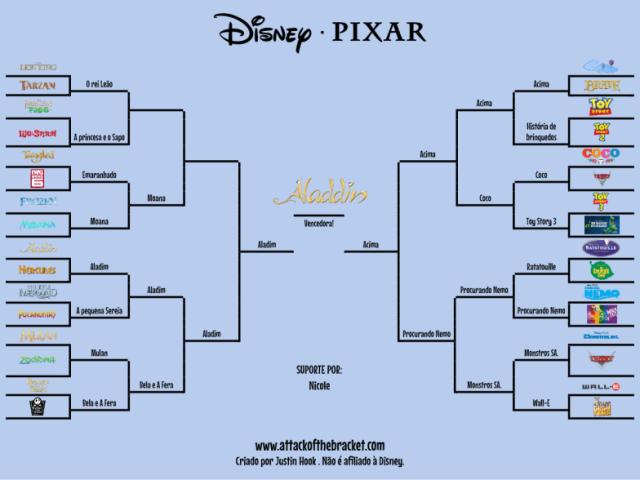 Você conhece os filmes da Disney/Pixar?