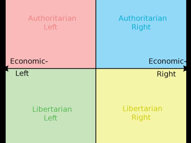 Em que ponto você está no espectro político?