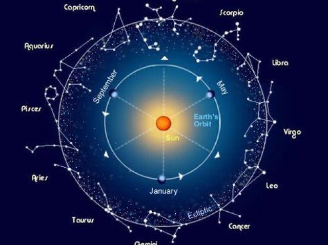 Quiz sobre constelação dos signos