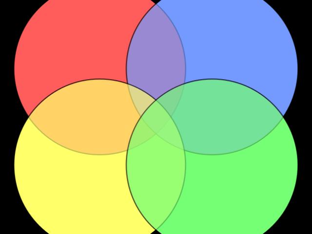 Teste dos círculos