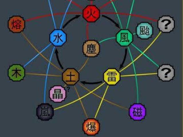 Qual elemento de Chakra você tem?