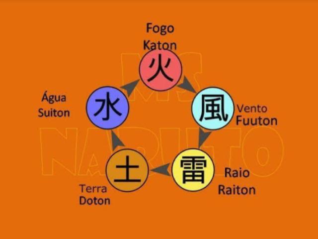 Qual seria seu elemento em Naruto?