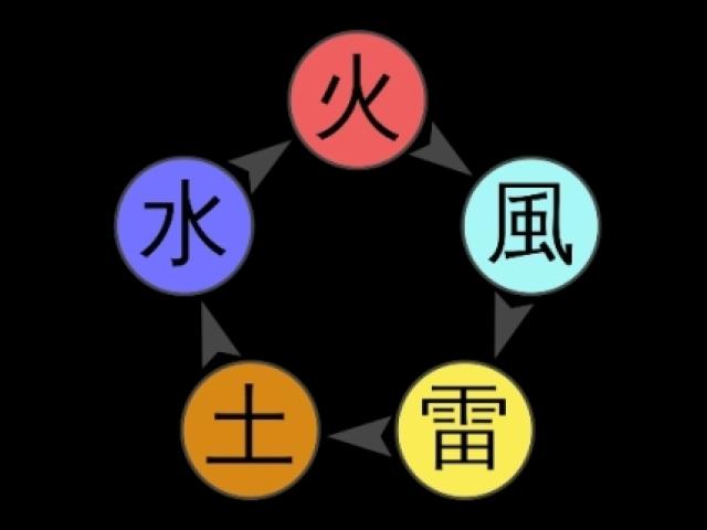 Naruto: Qual é seu elemento de chakra?