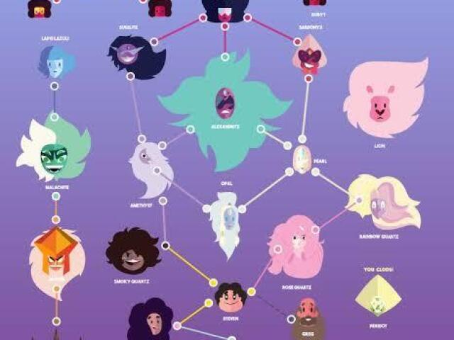 Qual das principais fusões de Steven universo você é