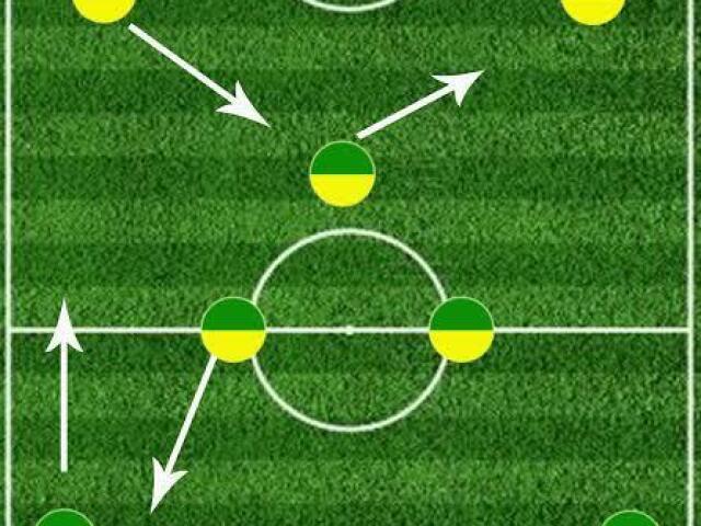 Qual é a sua posição do futebol?