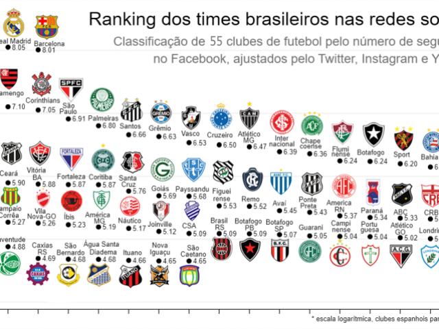 Vocês conhecem tudo sobre o futebol brasileiro?